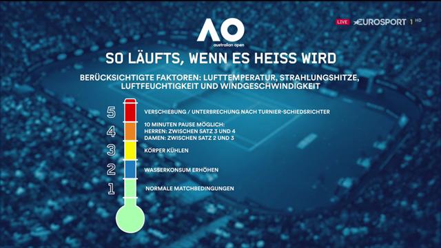 5 Phasen bei Hitze: Becker und Stach erklären die Heat Rule der Australian Open