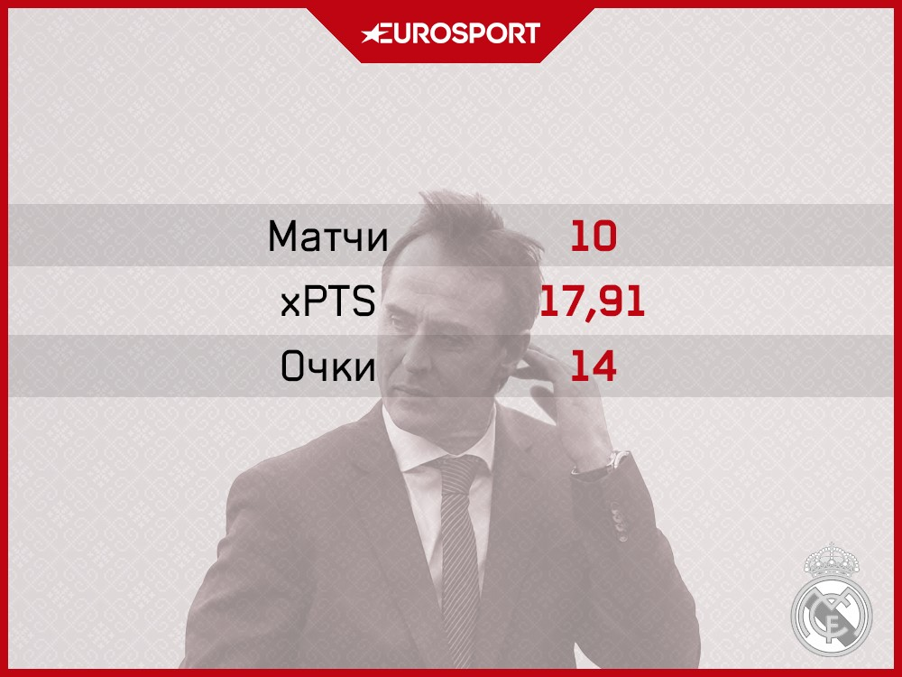 Статистика Лопетеги