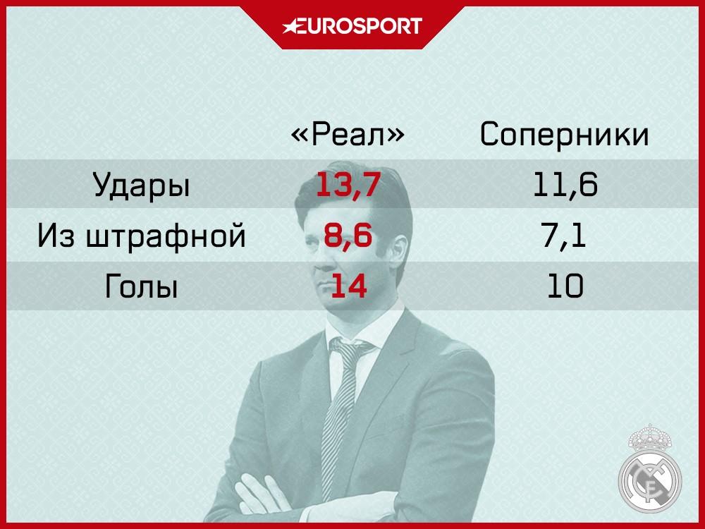 Статистика Солари