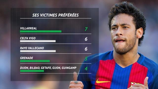 PSG - Neymar atteint le mur du cent