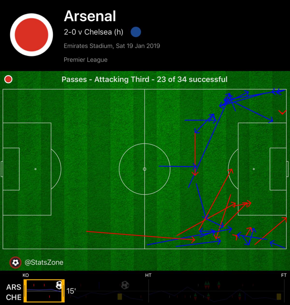 Карта передач «Арсенала» на чужой трети поля в первые 15 минут. Длина передач на правом фланге характеризует задумку Эмери