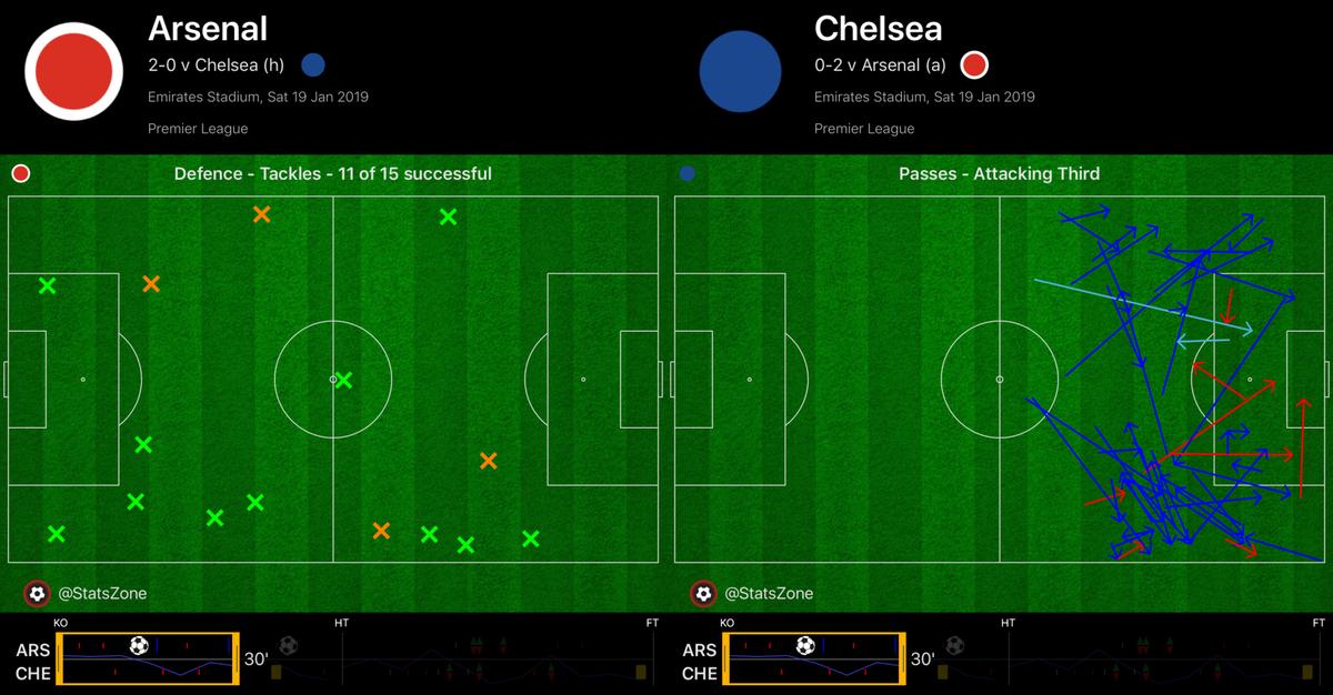 Картина первого получаса. «Арсенал» отбирает мячи в зоне Алонсо и Луиса (рисунок слева), «Челси» вынужден атаковать через фланг Аспиликуэты (рисунок справа)