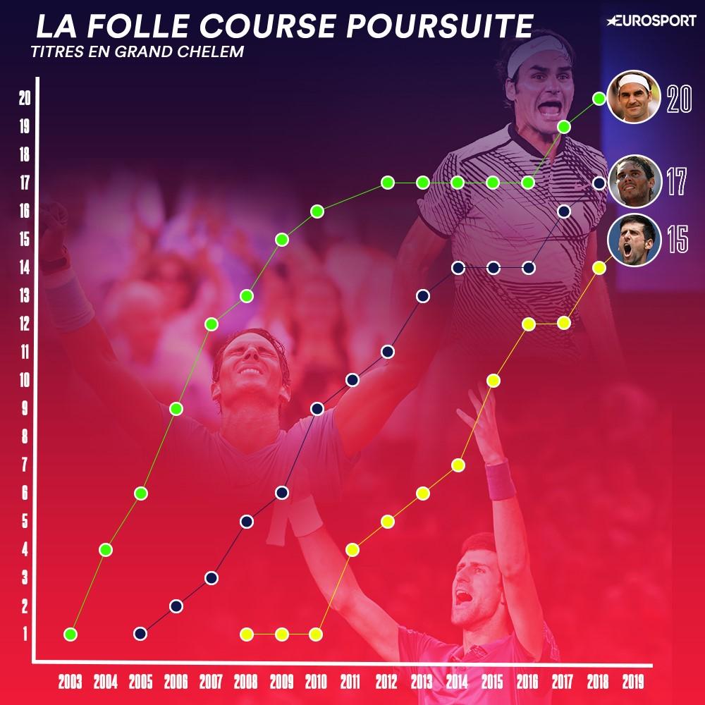 Infographie - La course poursuite entre Federer, Nadal et Djokovic pour les titres en Grand Chelem