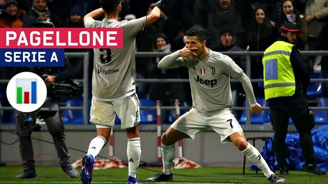 Da 0 a 10, il Pagellone della 23a giornata di Serie A: Juventus e Ronaldo a forza 20, Milan solido
