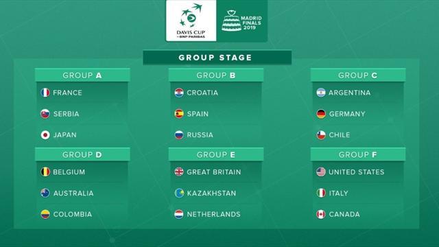Copa Davis 2019: España, encuadrada en el grupo B con Rusia y Croacia