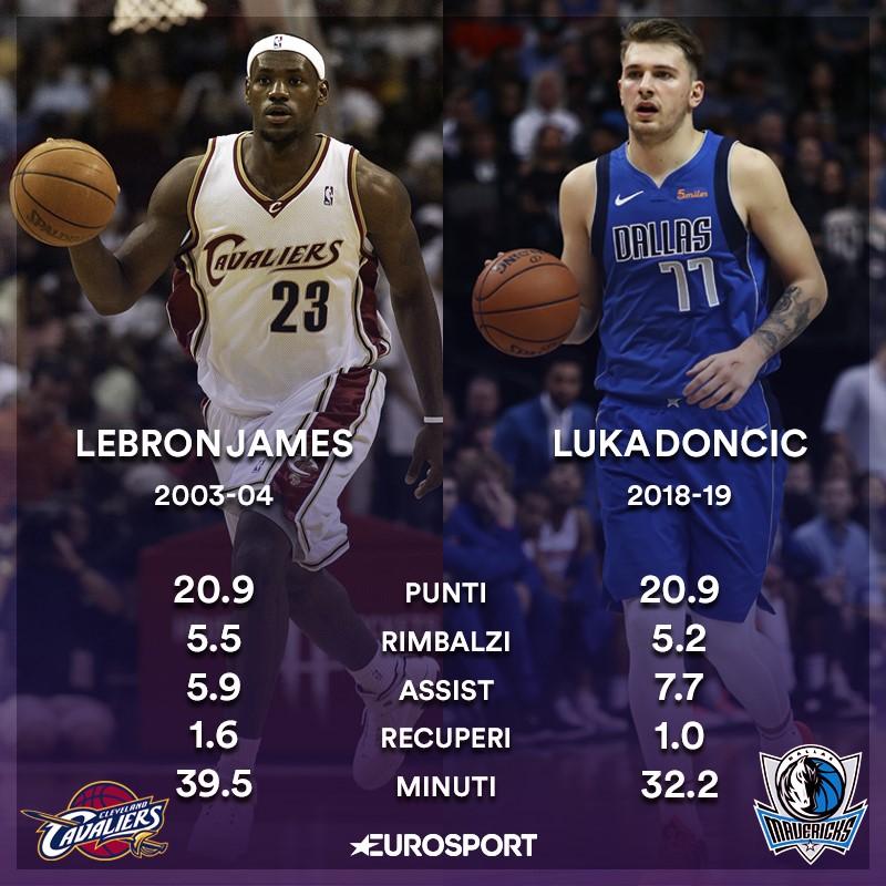 LeBron James e Luka Doncic: il confronto statistico nelle rispettive stagioni da rookie con Cleveland e Dallas