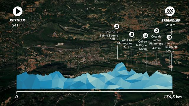 Le profil de la 6e étape : des côtes mais un final pour sprinteurs