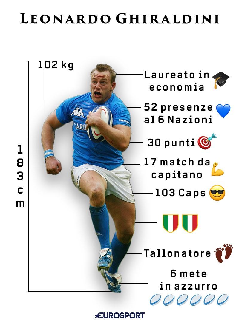Leonardo Ghiraldini, il rugbista laureato in Economia