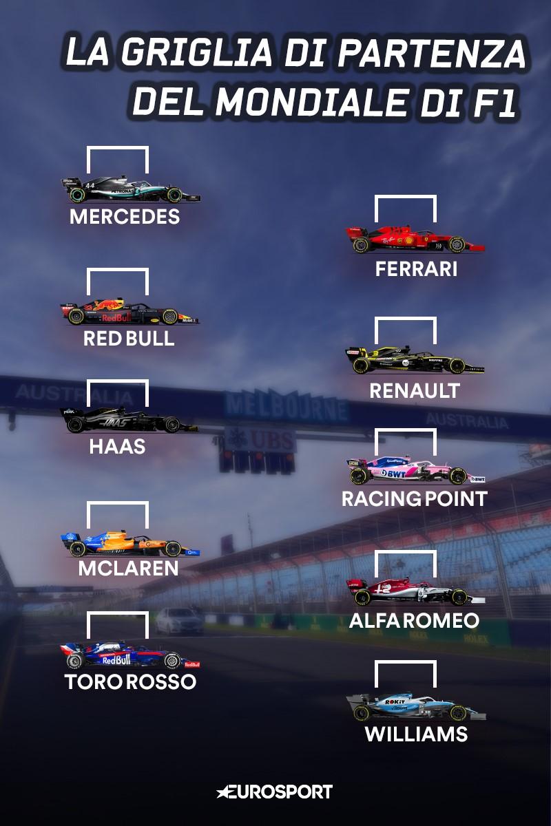 La griglia della F1 di Eurosport