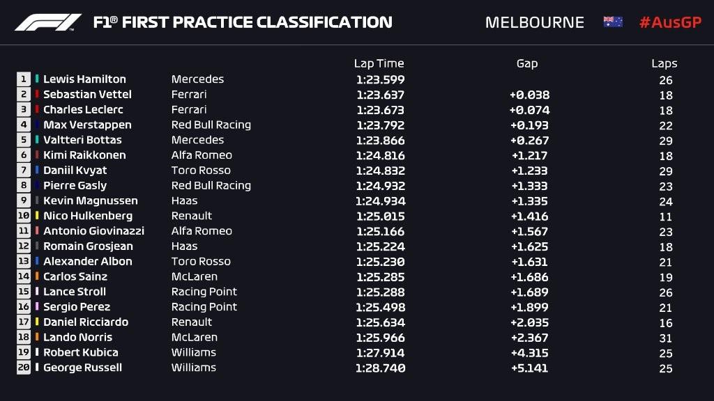 Résultats des essais libres 1 du Grand Prix d'Australie 2019