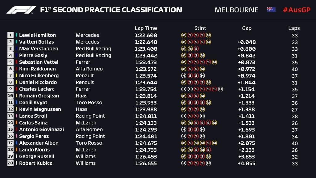 Résultat des essais libres 2 du Grand Prix d'Australie 2019