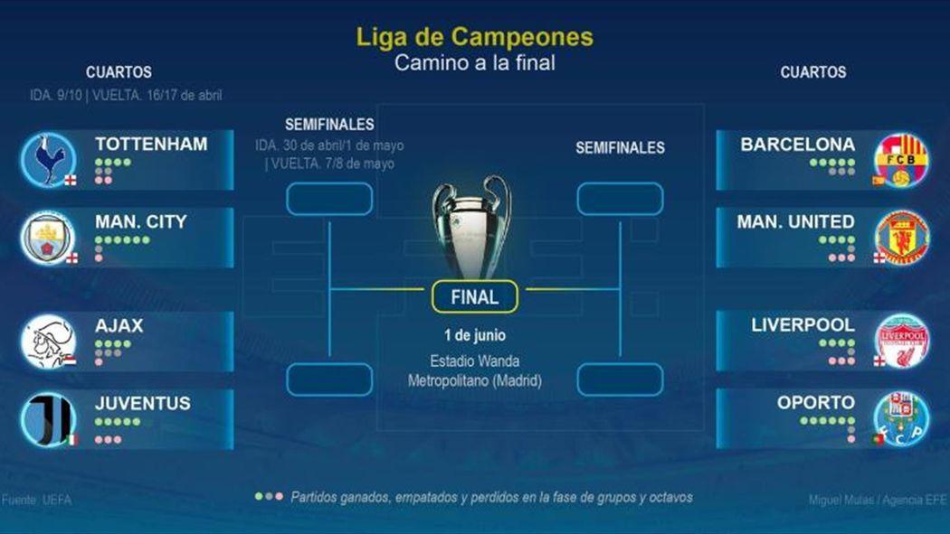 Manchester United-Barcelona, el 10 de abril, en cuartos de final ...