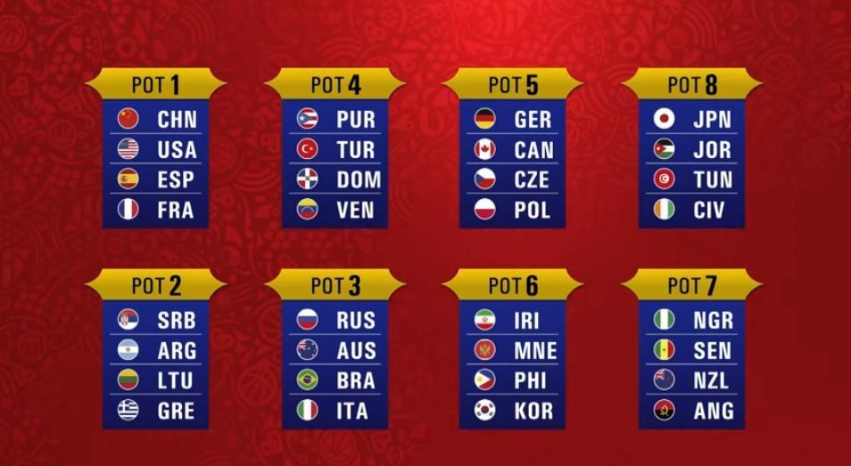 Fasce sorteggio FIBA World Cup 2019