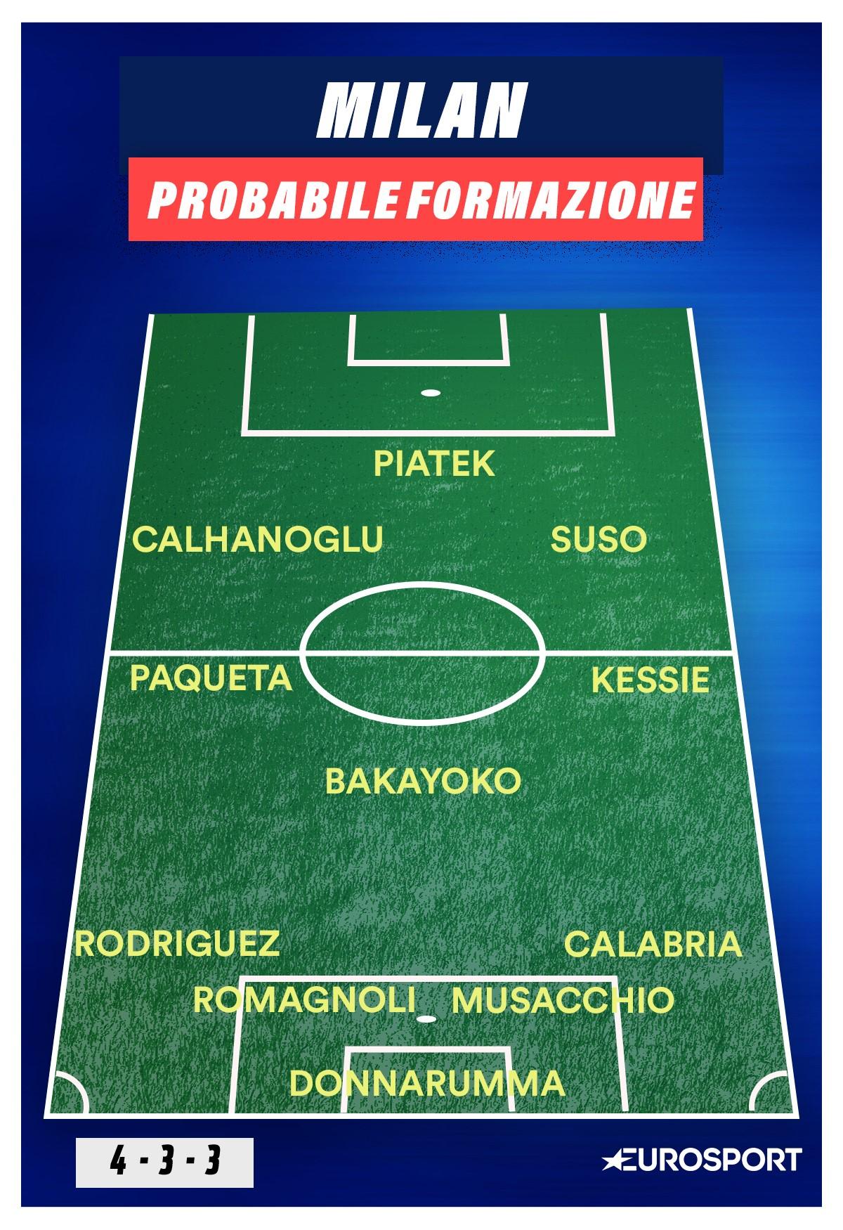 La probabile formazione del Milan contro l'Inter, Eurosport