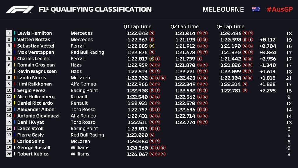 Q3 - Grand Prix d'Australie 2019