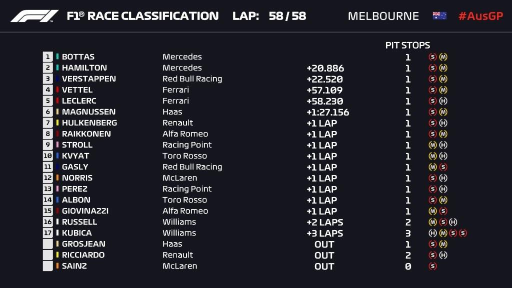 Départ en fanfare pour Bottas — GP d'Australie