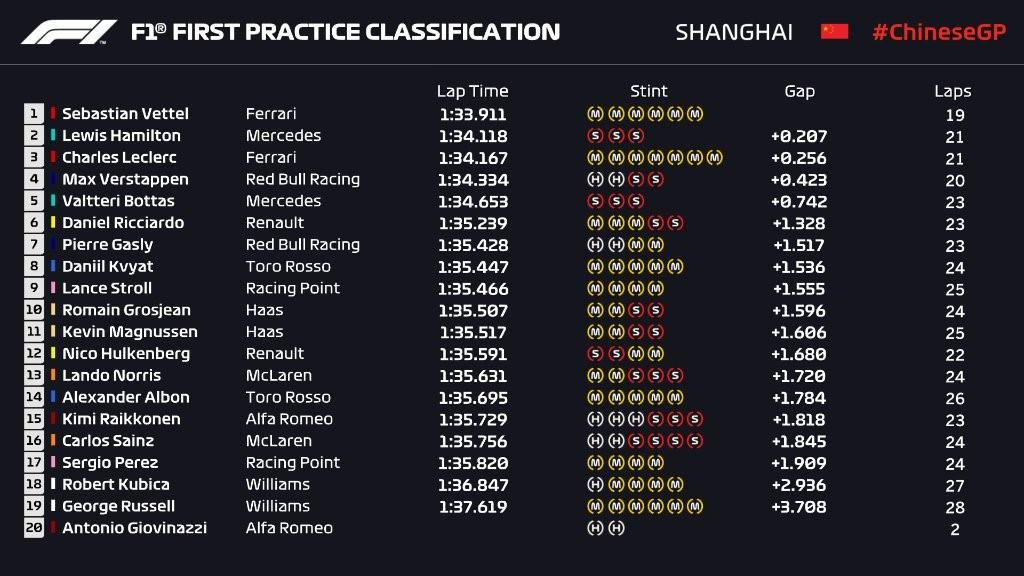 Essais libres 1 - Grand Prix de Chine 2019
