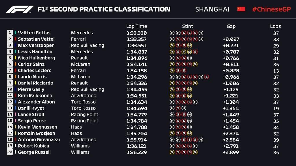 Essais libres 2 du Grand Prix de Chine 2019