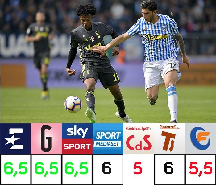 Juan Cuadrado, pagelle a confronto, Eurosport