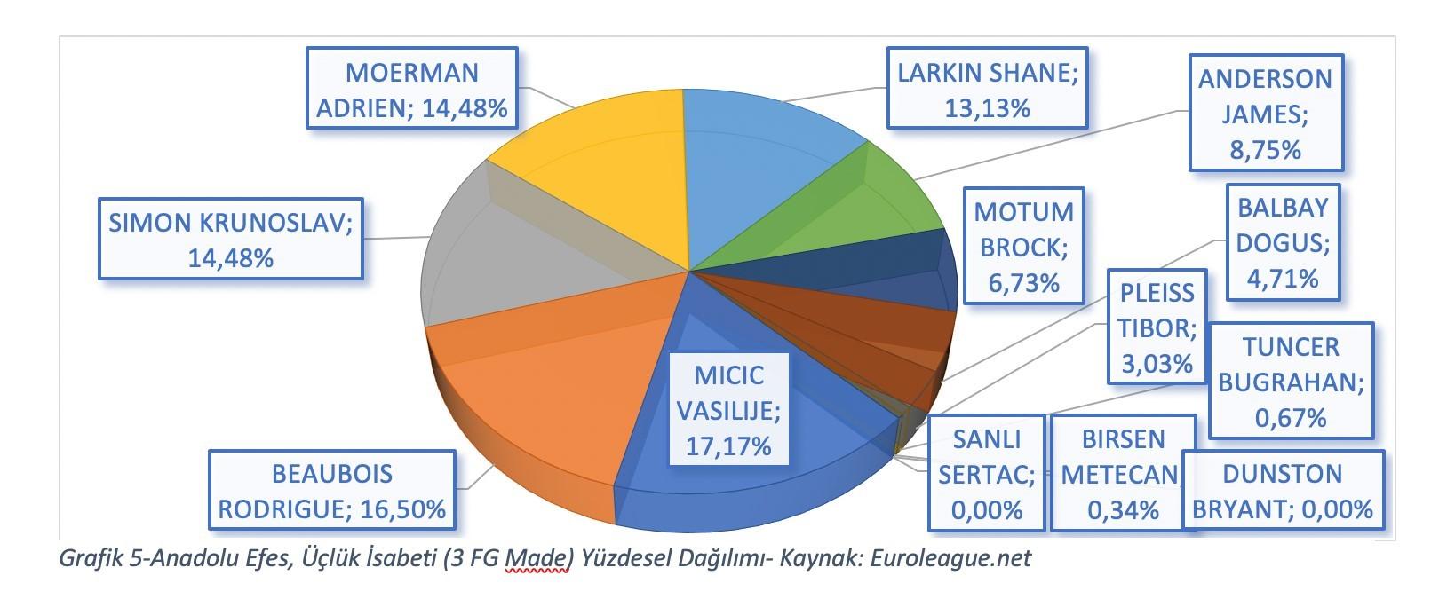 Grafik 5-Anadolu Efes, Üçlük İsabeti (3 FG Made) Yüzdesel Dağılımı- Kaynak: Euroleague.net