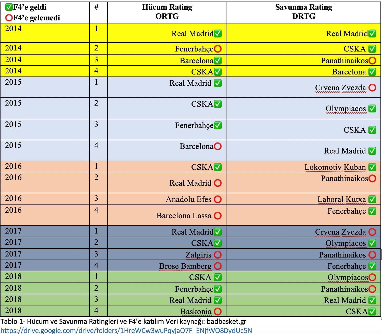 Tablo 1- Hücum ve Savunma Ratingleri ve F4'e katılım Veri kaynağı: badbasket.gr