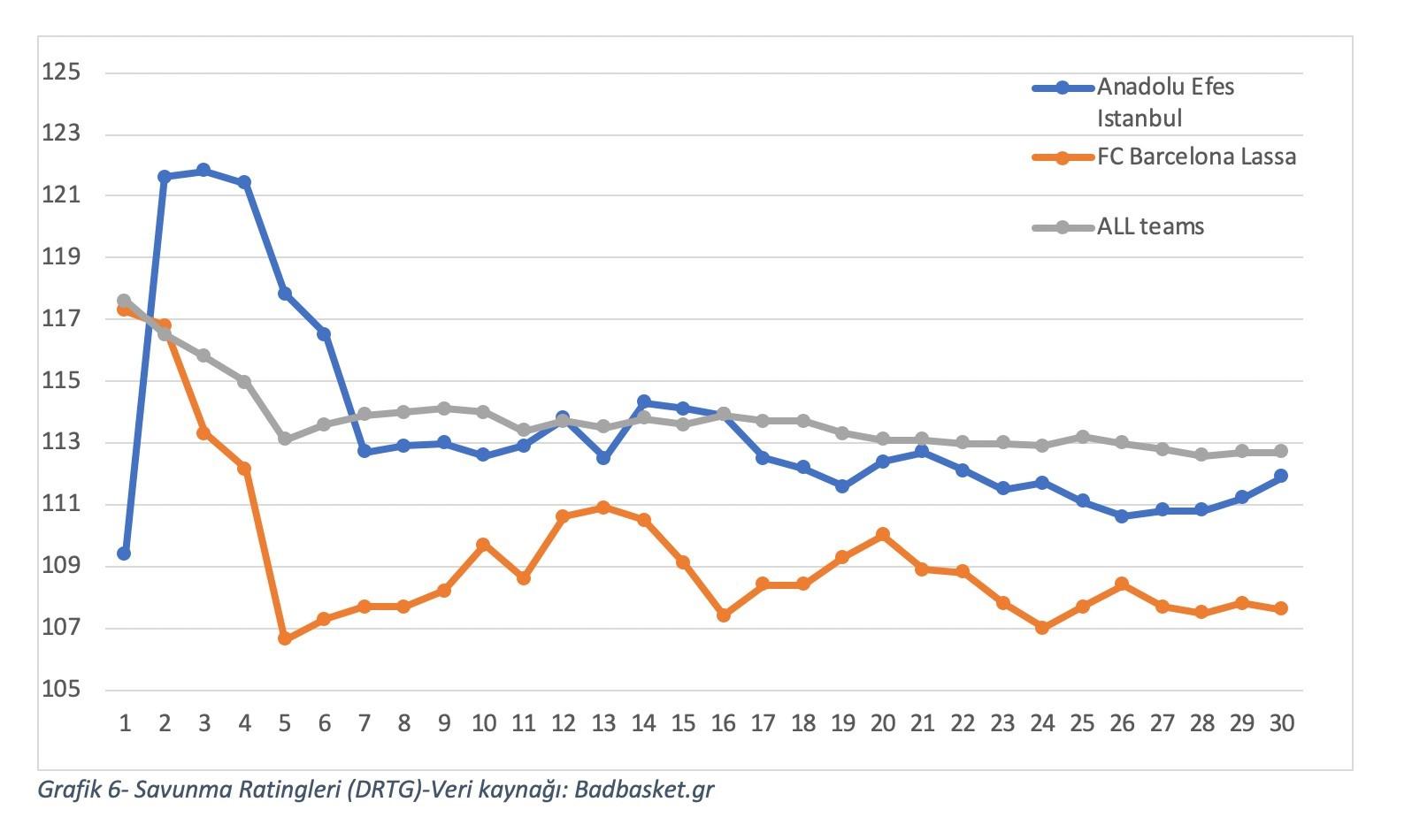 Grafik 6- Savunma Ratingleri (DRTG)-Veri kaynağı: Badbasket.gr