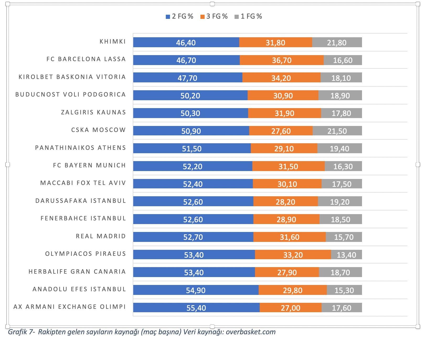 Grafik 7- Rakipten gelen sayıların kaynağı (maç başına) Veri kaynağı: overbasket.com