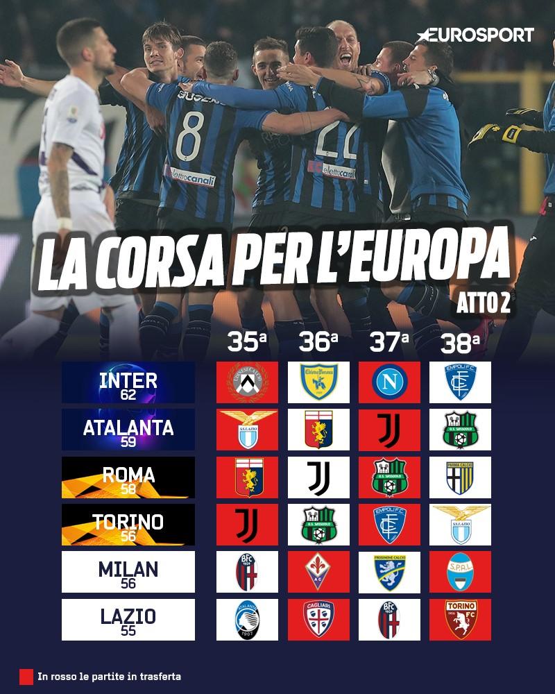 Atalanta, volata Champions: la vittoria contro l'Udinese vale il 4° posto