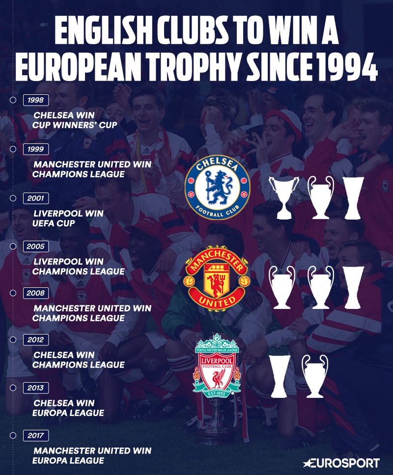 European trophies won by English clubs since 1994