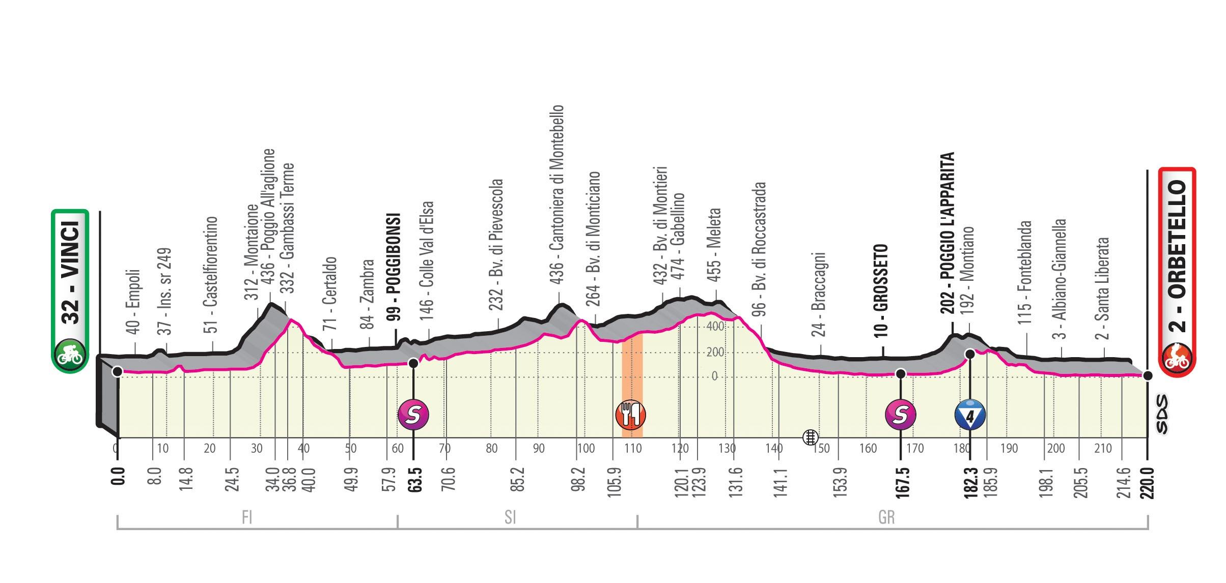 Giro 2019 Etapp 3