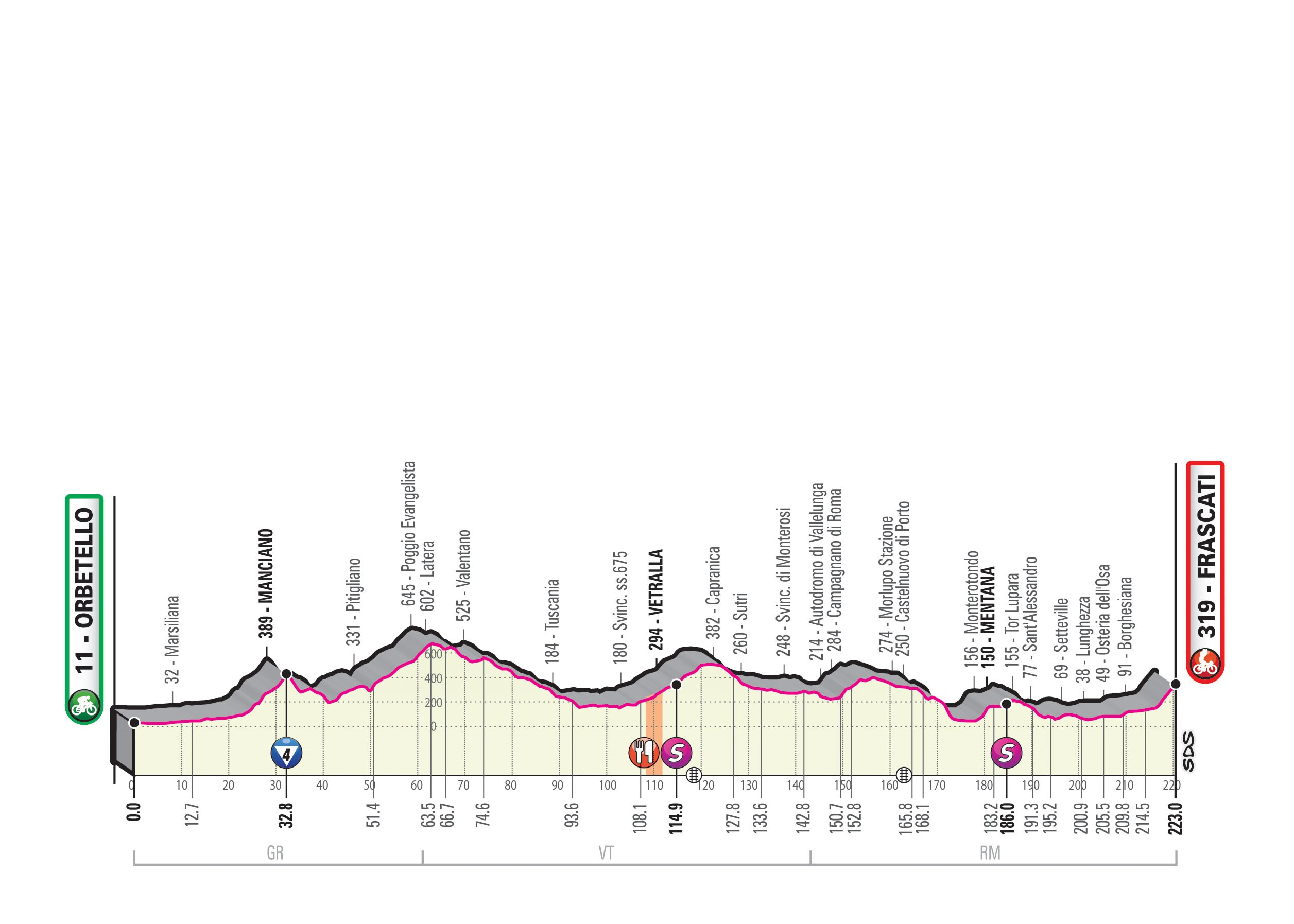 Giro d'Italia - Profil 4. Etappe: Orbetello - Frascati