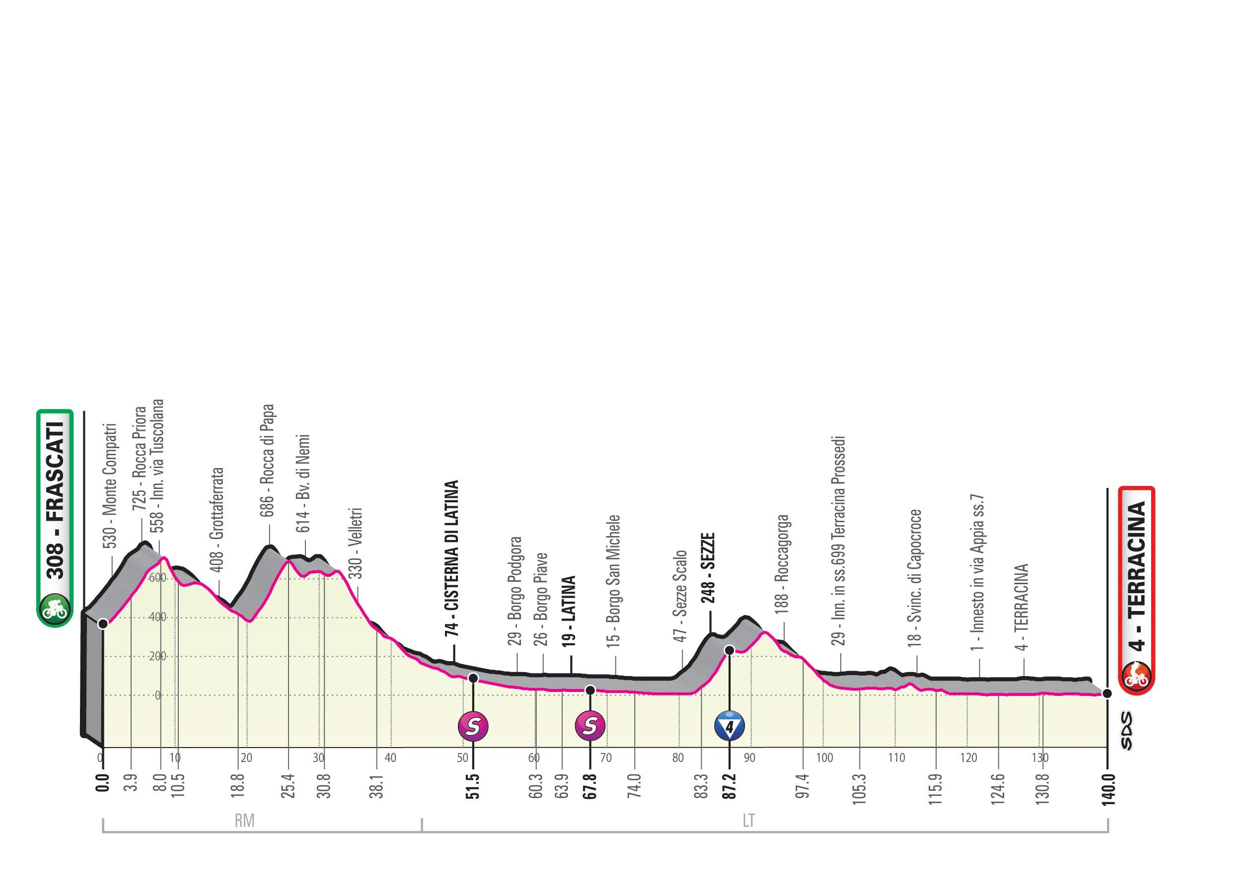 Giro 2019 Etapp 5