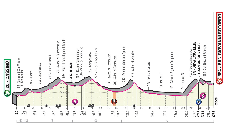 Giro d'Italia - Profil 6. Etappe: Cassino - San Giovanni Rotondo