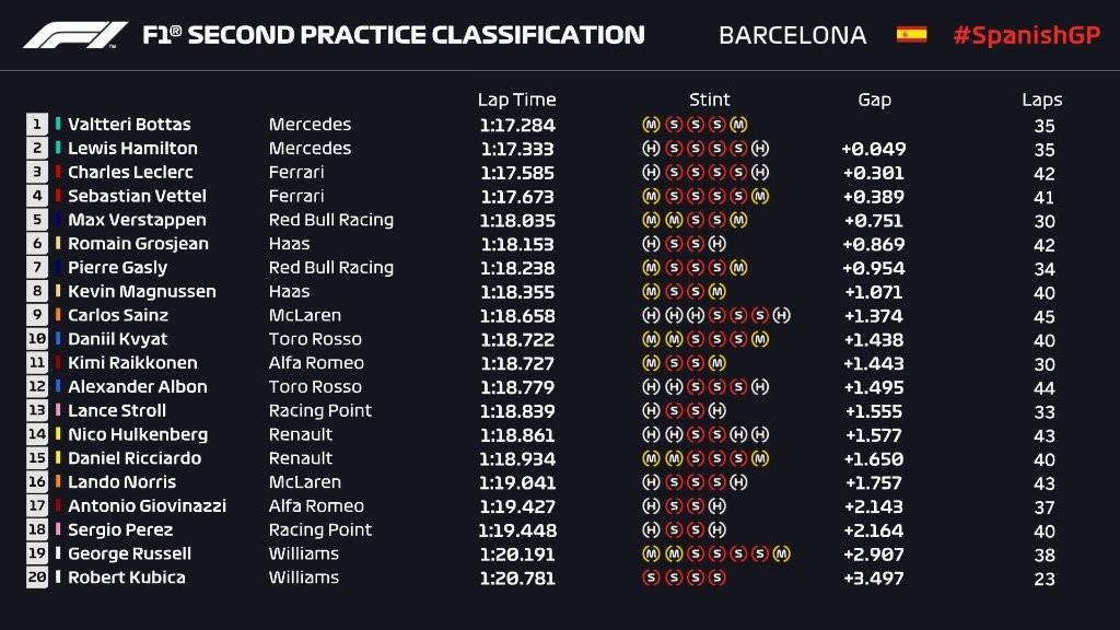 Essais libres 2 du Grand Prix d'Espagne 2019