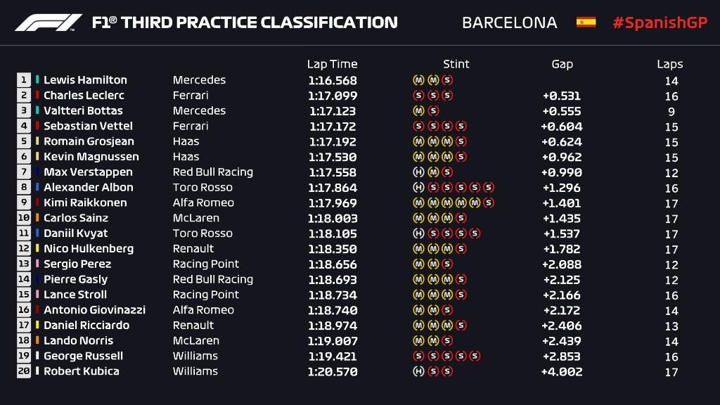 Essais libres 3 du Grand Prix d'Espagne 2019