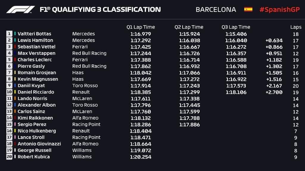 Résultat de la qualification du Grand Prix d'Espagne 2019