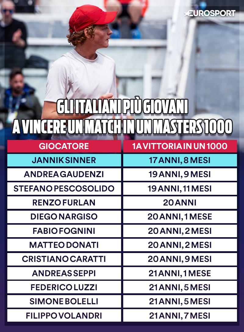 Gli italiani più giovani a vincere un match in un Masters 1000: Jannik Sinner è in testa alla classifica