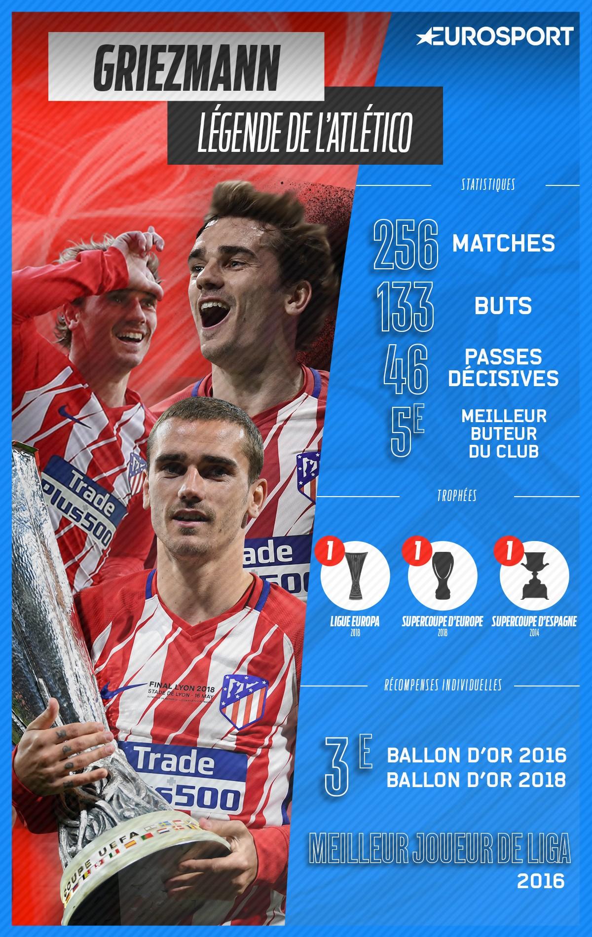Antoine Griezmann, la légende de l'Atlético