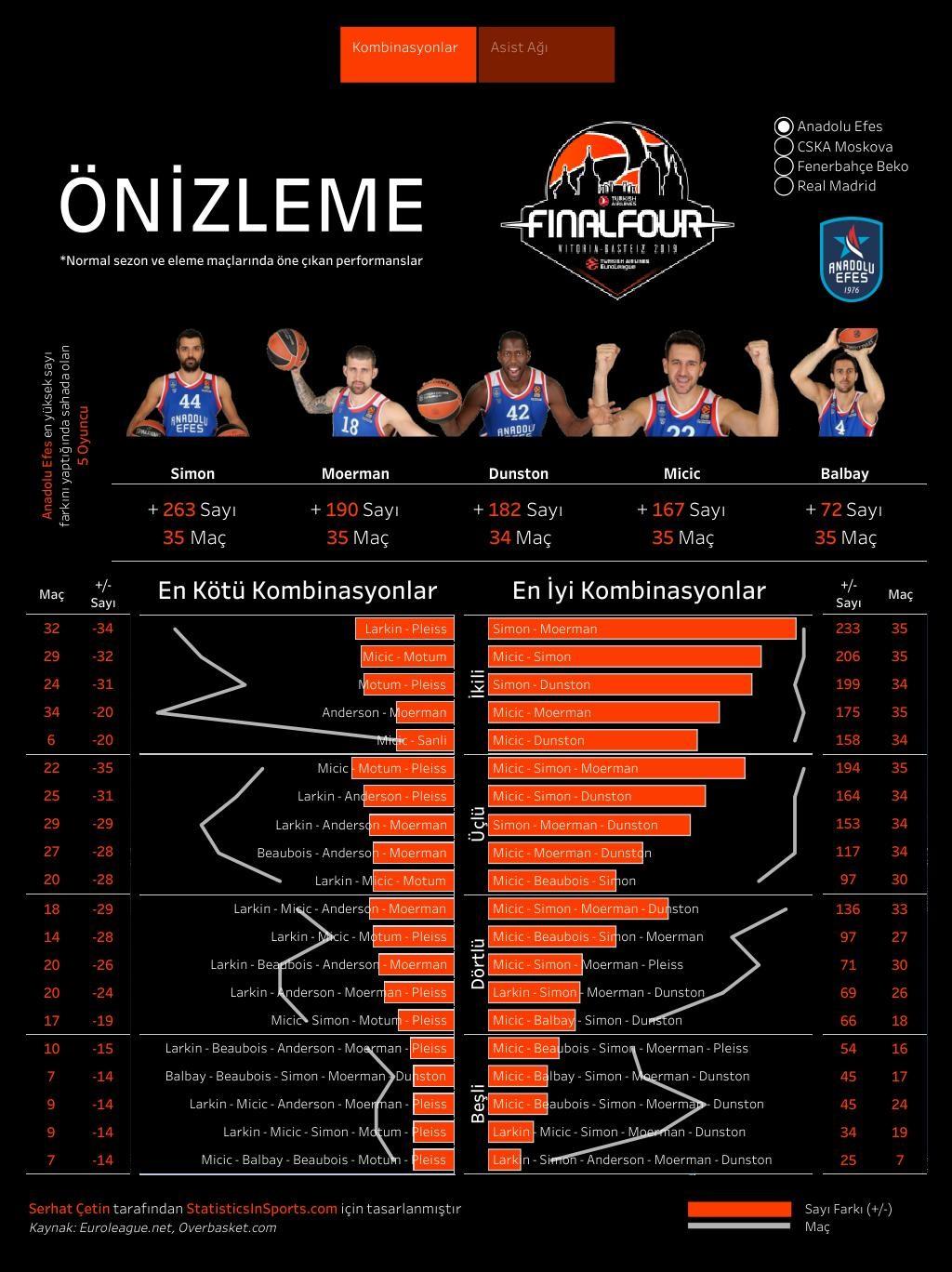 Anadolu Efes'in EuroLeague oyuncu kombinasyonları (İstatistik ve Görsel: Serhat Çetin)