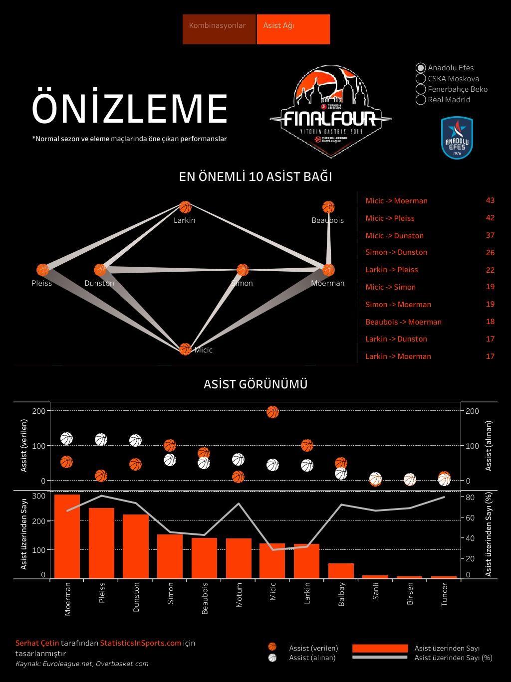 Anadolu Efes'in EuroLeague asist ağları (İstatistik ve Görsel: Serhat Çetin)