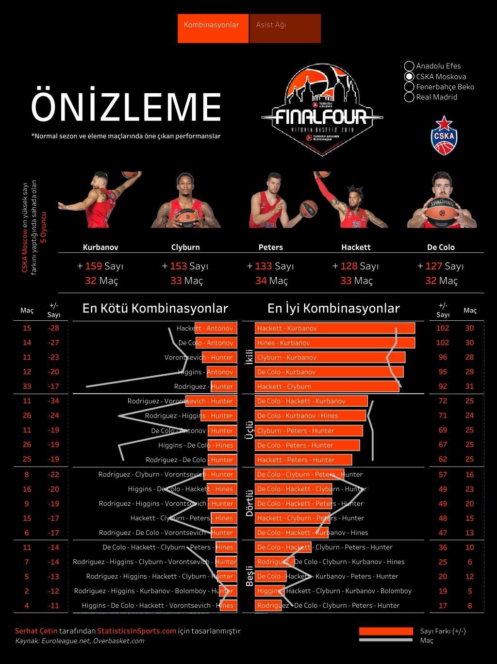 CSKA Moskova'nın EuroLeague oyuncu kombinasyonları (İstatistik ve Görsel: Serhat Çetin)
