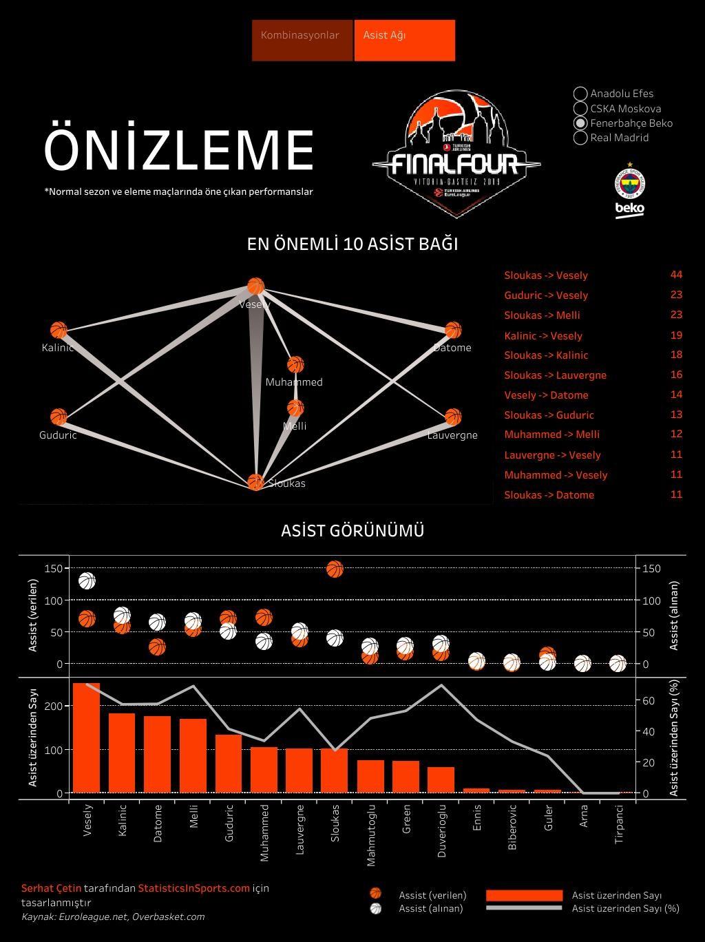 Fenerbahçe Beko'nun EuroLeague asist ağları (İstatistik ve Görsel: Serhat Çetin)
