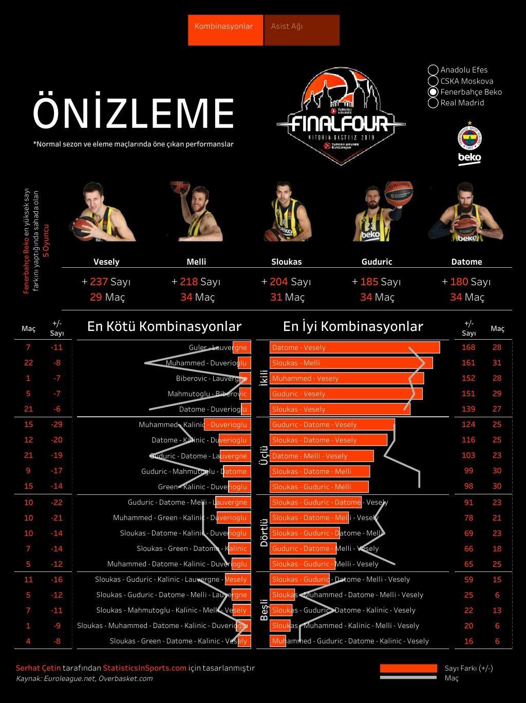 Fenerbahçe Beko'nun EuroLeague oyuncu kombinasyonları (İstatistik ve Görsel: Serhat Çetin)