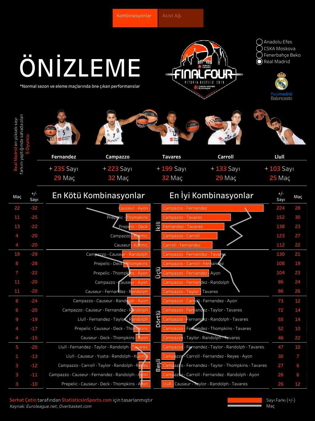 Real Madrid'in EuroLeague oyuncu kombinasyonları (İstatistik ve Görsel: Serhat Çetin)