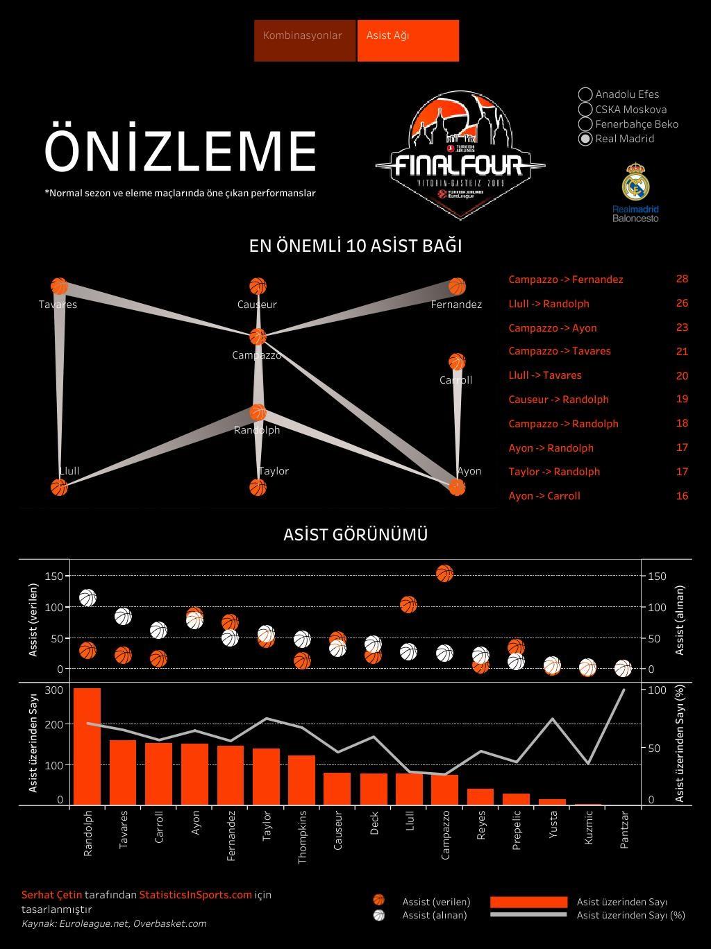 Real Madrid'in EuroLeague asist ağları (İstatistik ve Görsel: Serhat Çetin)