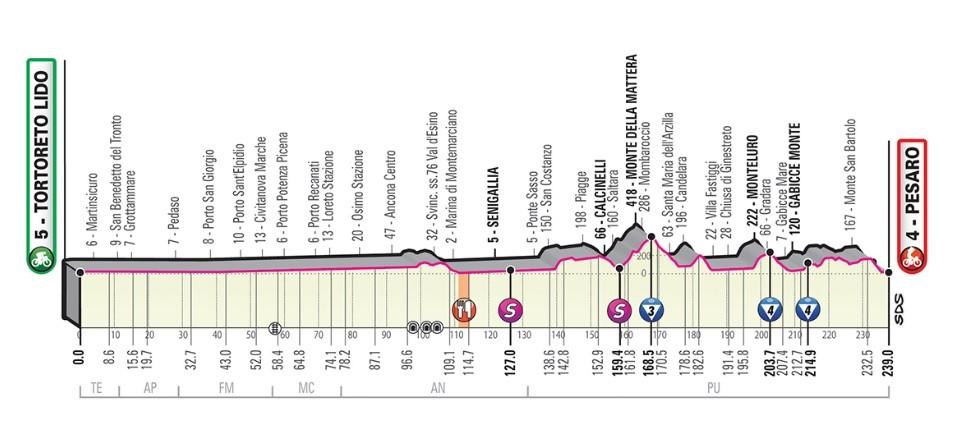 Giro - Stage 8