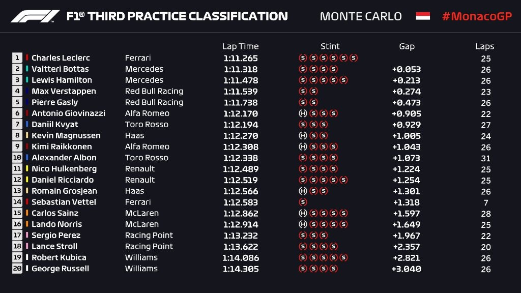 Essais libres 3 du Grand Prix de Monaco 2019