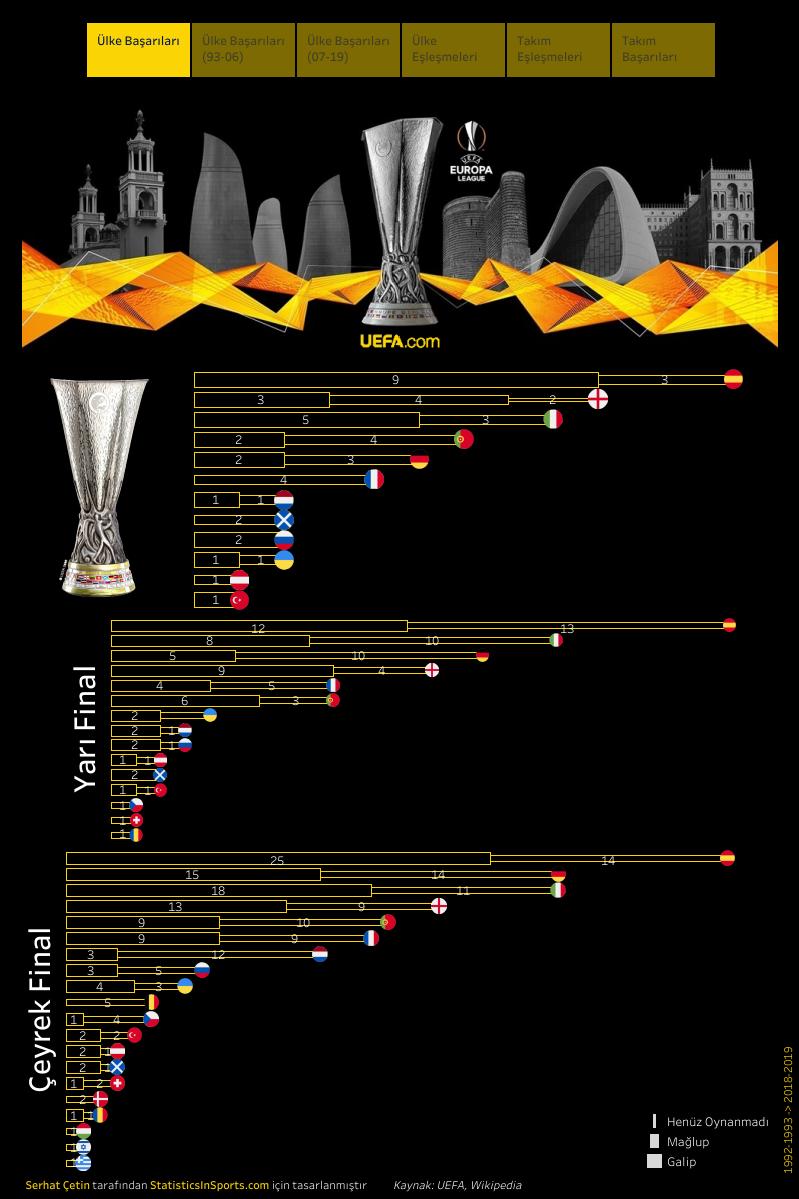UEFA Avrupa Ligi ülke başarıları (İstatistik ve Görsel: Serhat Çetin)