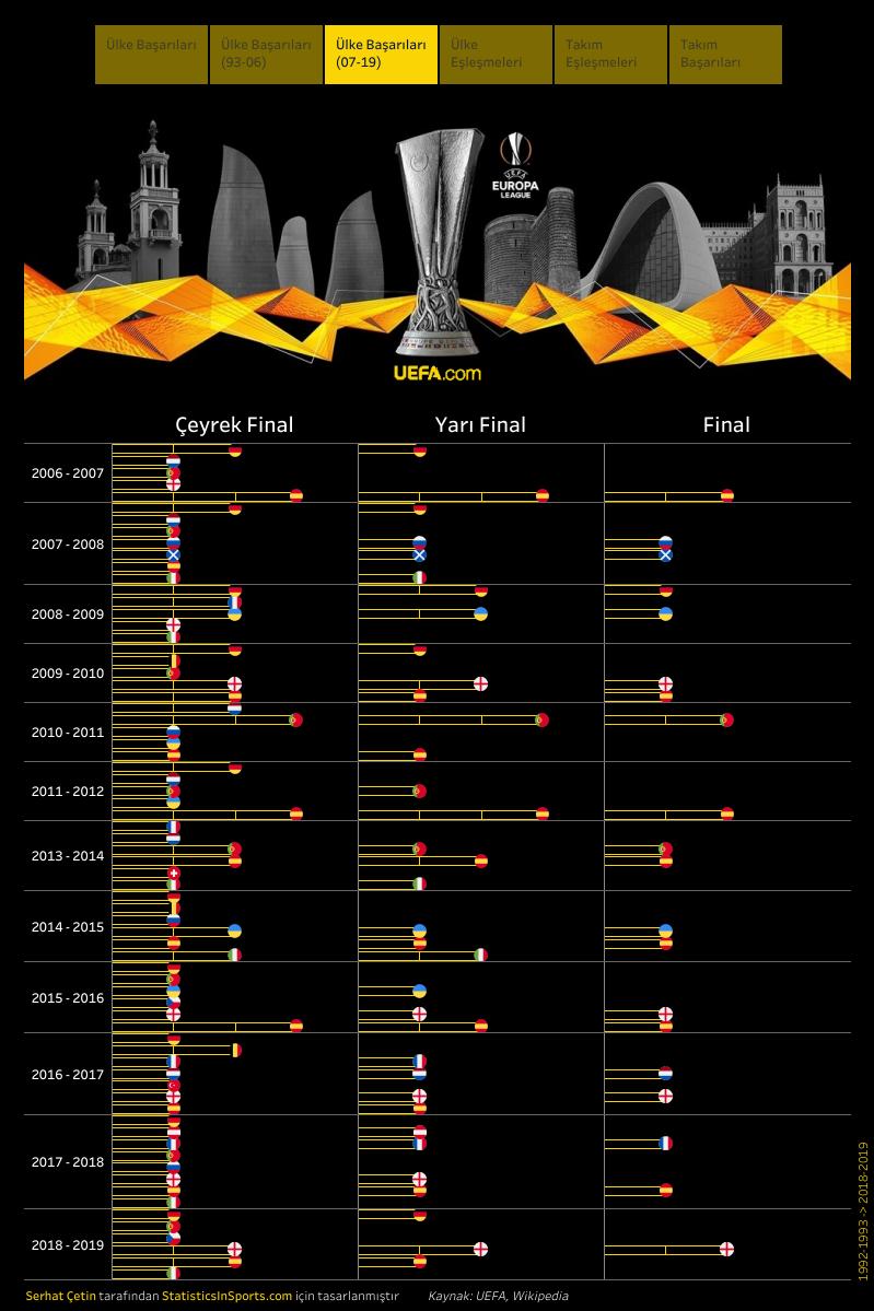 UEFA Avrupa Ligi, yıllara göre ülke başarıları (İstatistik ve Görsel: Serhat Çetin)