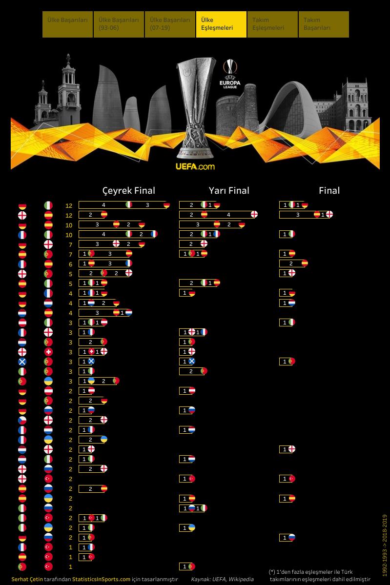 UEFA Avrupa Ligi, ülke eşleşmeleri (İstatistik ve Görsel: Serhat Çetin)